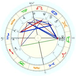 "Mary Ann ""Polly"" Seguin - natal chart (Placidus)"