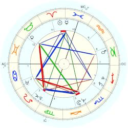 David Sconce - natal chart (Placidus)