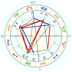 William Walsh - natal chart (Placidus)