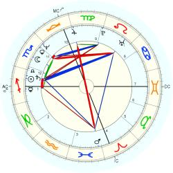 Kenny Wightman - natal chart (Placidus)