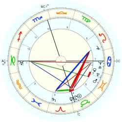Jack Williamson - natal chart (Placidus)