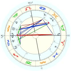 Walther Warlimont - natal chart (Placidus)