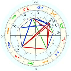 James Wanless - natal chart (Placidus)