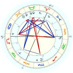 Terry Waite - natal chart (Placidus)