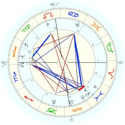 Phil Collins - natal chart (Placidus)