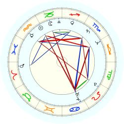 Neil Bush - natal chart (noon, no houses)