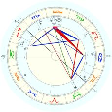 Vladimir Putin : Rectified by Claude Weiss, 2000 - natal chart (Placidus)