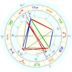 Wilhelm Reich : unverified time from Penfield quoting Walter Breen - natal chart (Placidus)