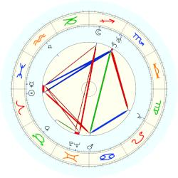 Wilhelm Reich - natal chart (noon, no houses)