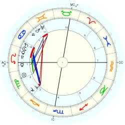 Christian Saincene - natal chart (Placidus)