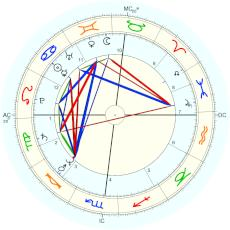 Anne Zamberlan : given by herself - natal chart (Placidus)