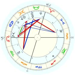 Jacques Richez - natal chart (Placidus)