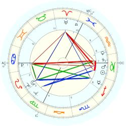 Guy Louis Debord - natal chart (Placidus)