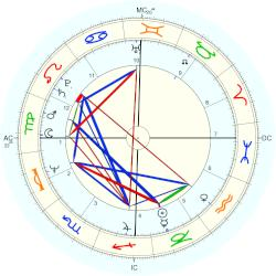 David Christie - natal chart (Placidus)