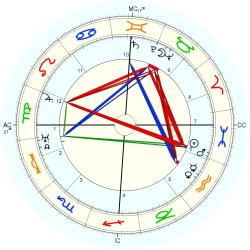 Sacha Guitry - natal chart (Placidus)