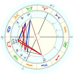 Willy Coppernolle - natal chart (Placidus)
