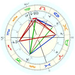 Suzanne Maurice - natal chart (Placidus)