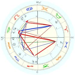 Brian Blessed - natal chart (Placidus)