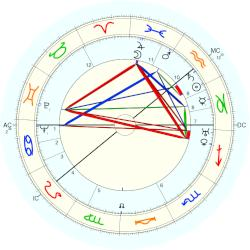 George Balanchine - natal chart (Placidus)