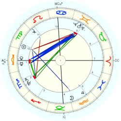 Denise Grey - natal chart (Placidus)