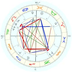 Melissa Etheridge - natal chart (Placidus)