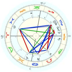 Griff Rhys-Jones - natal chart (Placidus)