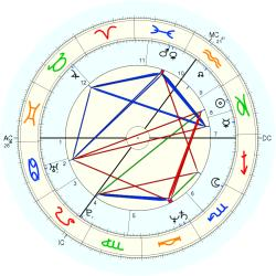 John Sessions - natal chart (Placidus)
