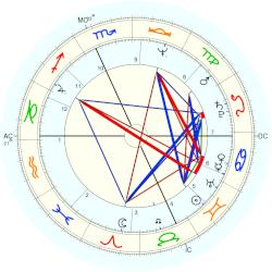Jerry Mathers - natal chart (Placidus)