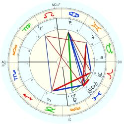 Brother Bruno - natal chart (Placidus)