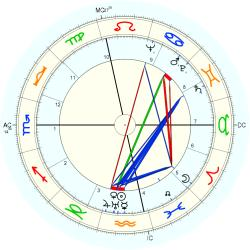 Brother Luc - natal chart (Placidus)