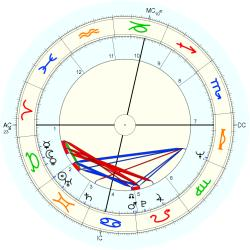 Brother Michel - natal chart (Placidus)