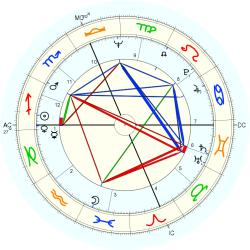 Bill Barth - natal chart (Placidus)