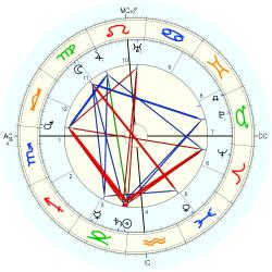 Alfred von Bary - natal chart (Placidus)