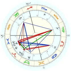 Brother Paul - natal chart (Placidus)