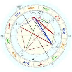 Father Christophe - natal chart (Placidus)