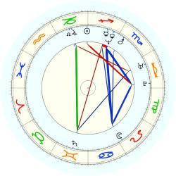 Claudia Poll - natal chart (noon, no houses)