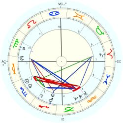 Birth Unusual 37451 - natal chart (Placidus)