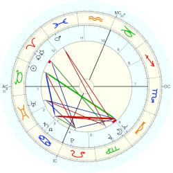 Dick Rivers - natal chart (Placidus)