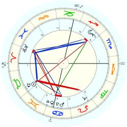 Richard Body - natal chart (Placidus)