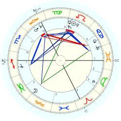 alain bougrain dubourg horoscope for birth date 17 august. Black Bedroom Furniture Sets. Home Design Ideas