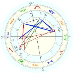Joe McGinniss - natal chart (Placidus)