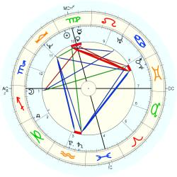 Nation: USA No.5 - natal chart (Placidus)