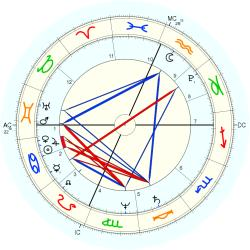 Nation: USA No.2 - natal chart (Placidus)