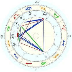 Nation: USA No.6 - natal chart (Placidus)