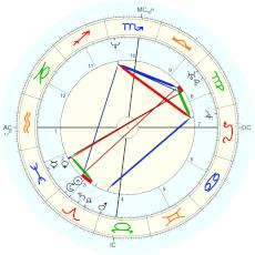 Lucy Lawless :  - natal chart (Placidus)