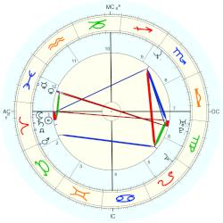Lucy Lawless - natal chart (Placidus)