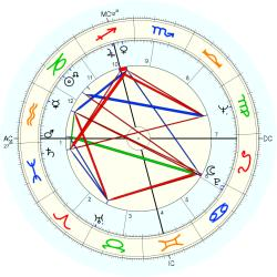 Jan Snodgrass - natal chart (Placidus)