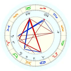 Eugene Ionesco - natal chart (noon, no houses)