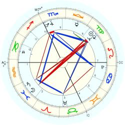 Guy Gilbert - natal chart (Placidus)