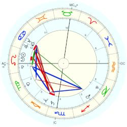 Terry Richard - natal chart (Placidus)